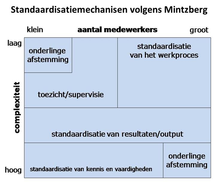 Mintzberg-standaardisatie