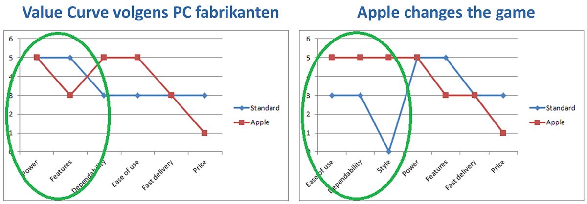 Strategic Value Curve - Apple example