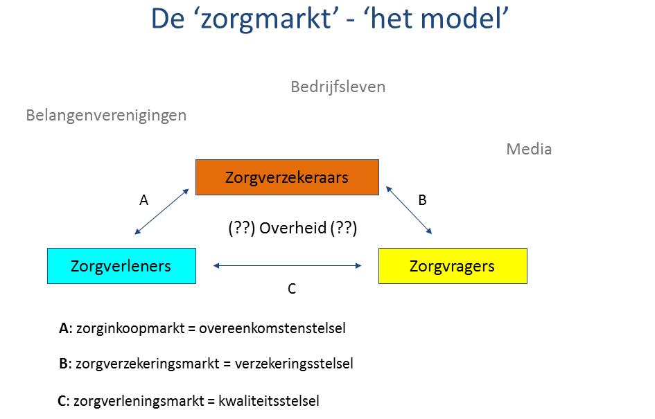 Schematische weergave van zorgmarkt in Nederland